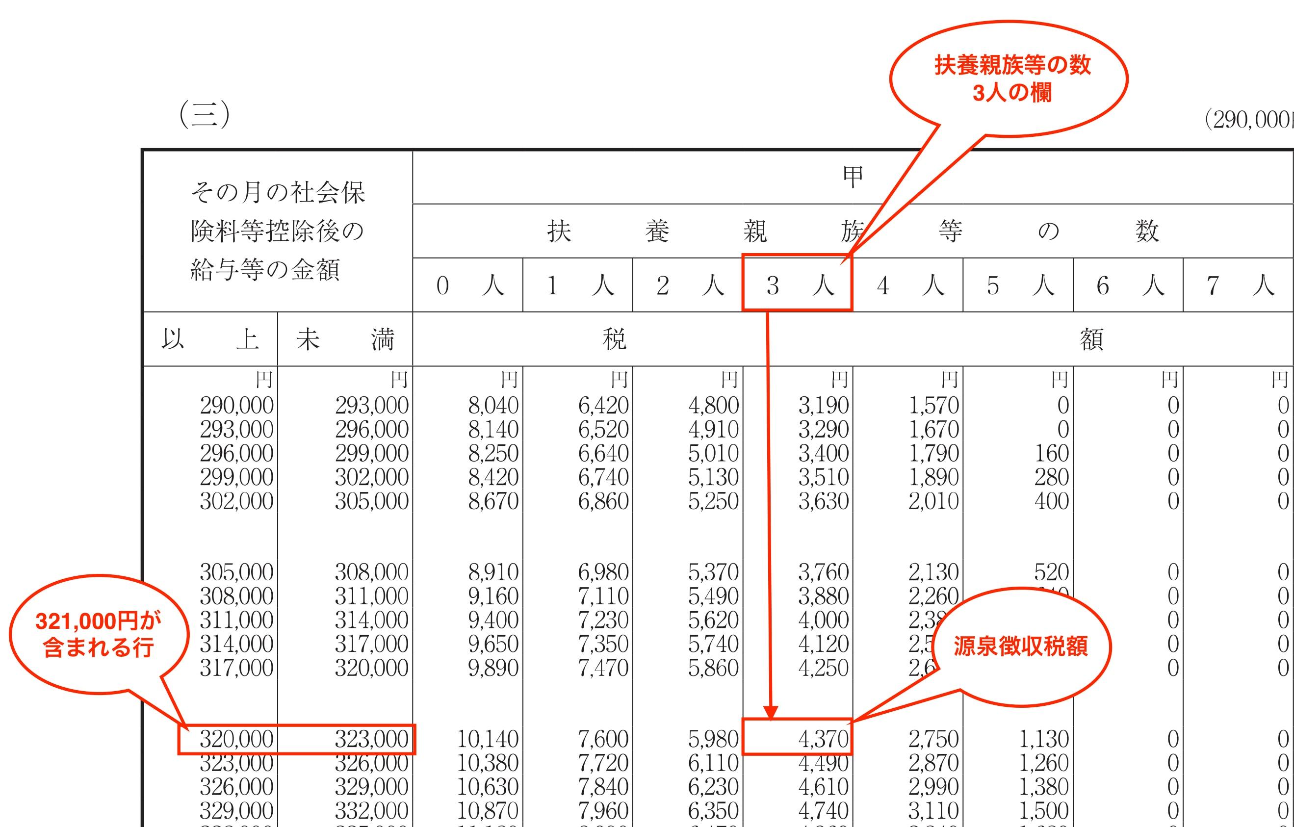 1.給与の源泉徴収税額表