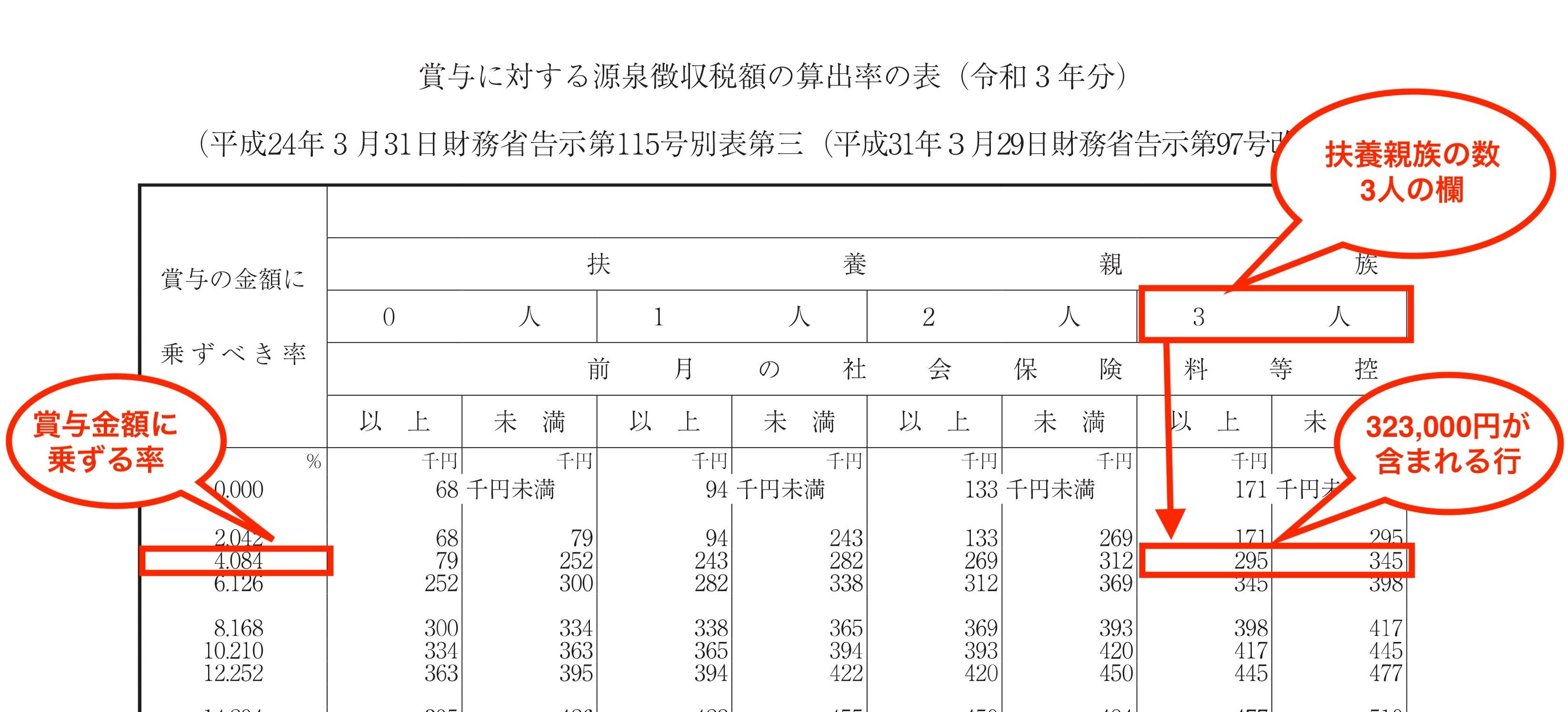 2.賞与の源泉徴収税額