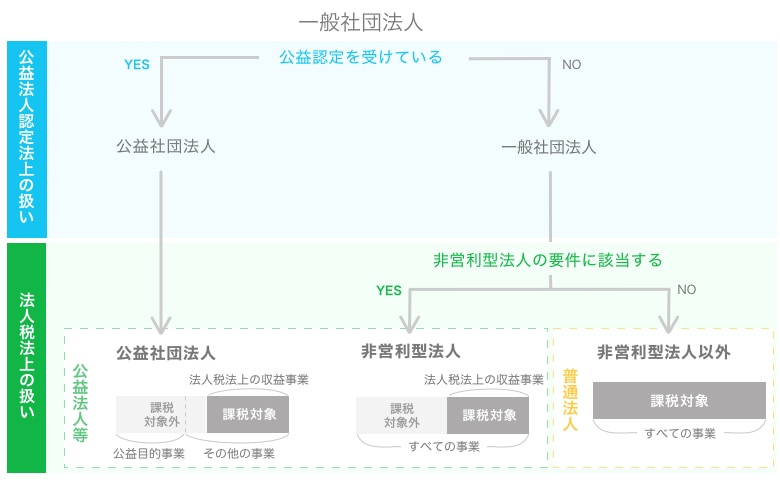 一般社団法人の課税対象分類