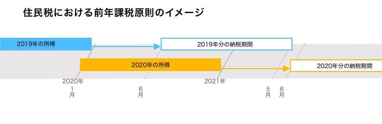 住民税の前年課税