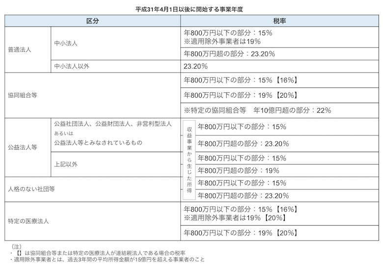 法人税の税率表